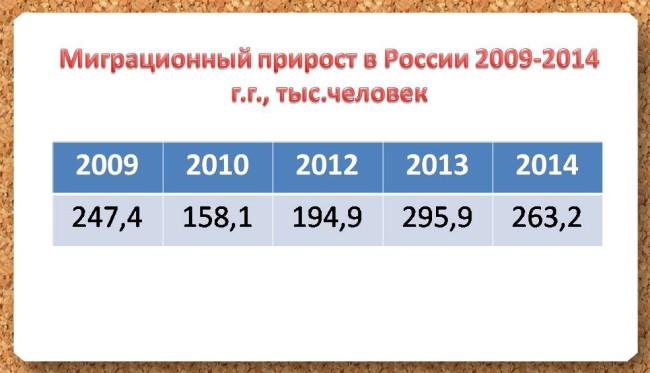 миграционный прирост в РФ с 2009 года