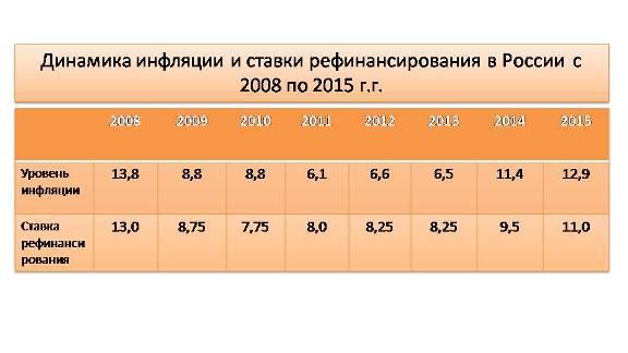 инфляция и ставка рефинансирования в России с 2008 по 2015 г.г.
