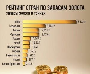 рейтинг стран по запасам золота