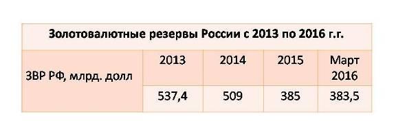 золотовалютные резервы России 2013-2016 г.г.