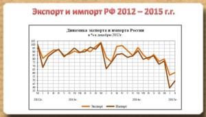 экспорт России