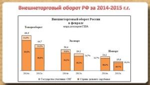внешнеторговый оборот РФ
